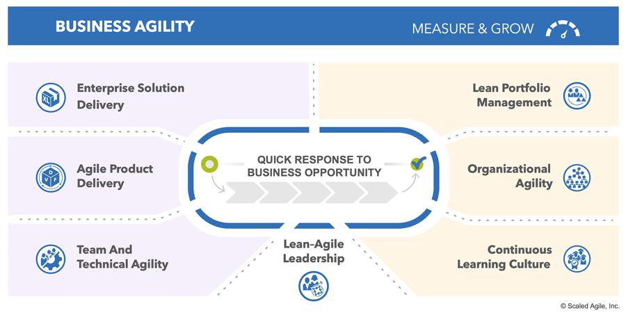 Основные компетенции для обеспечения гибкости организации